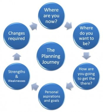 The High Growth Planning Journey