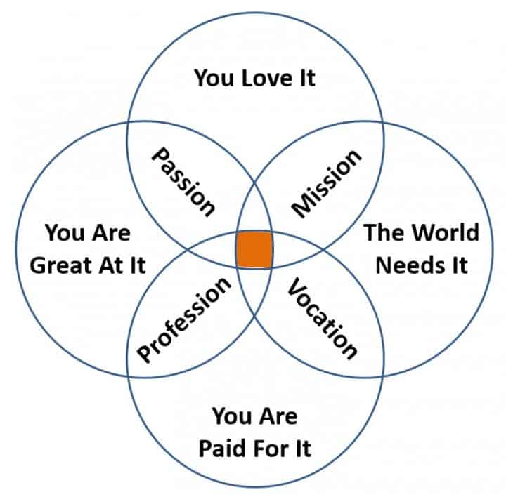 Identify Your Business Development Sweetspot