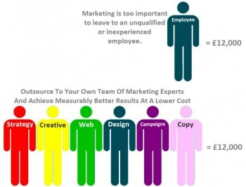 Outsourced Marketing Services A Complete Marketing Team For Less Than The Cost Of One Unqualified Employee