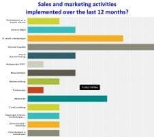 Peterborough Companies Marketing But Not Measuring