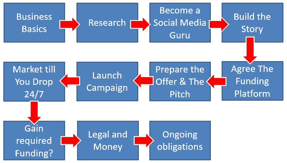 Simplified-diagram-showing-crowdfunding-process