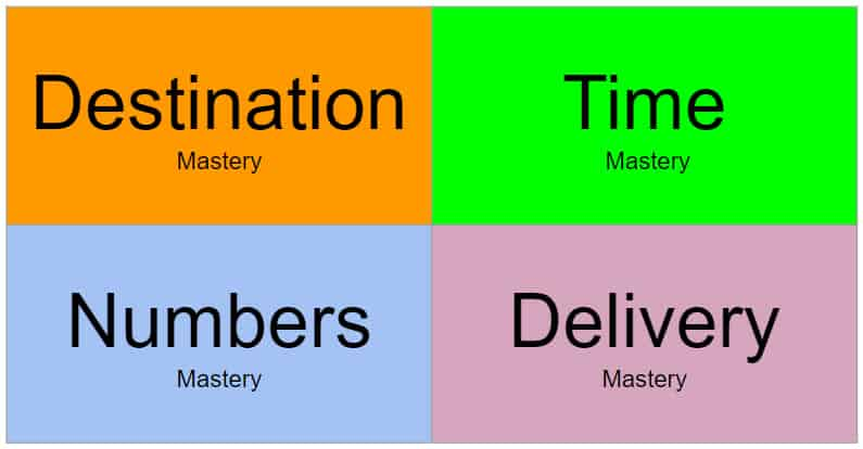 Mastering Your Marketing Actions Mastery destination time numbers delivery