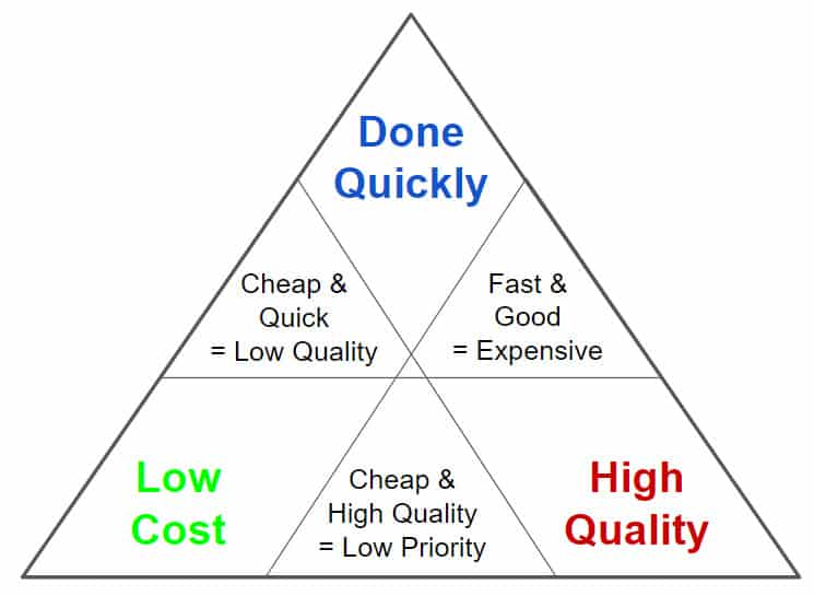 mastering your marketing actions quality time and money relationship Blue Dolphin Business Development